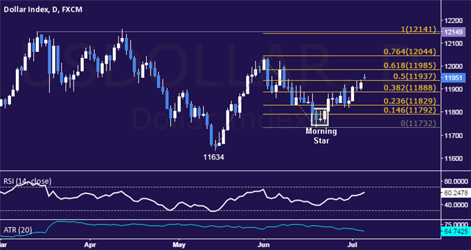 US Dollar Technical Analysis: Prices Spike to Monthly High
