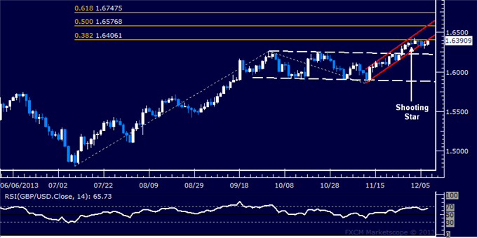 dailyclassics_gbp-usd_body_Picture_9.png, Forex: GBP/USD Technical Analysis  1.64 Mark Challenged Anew