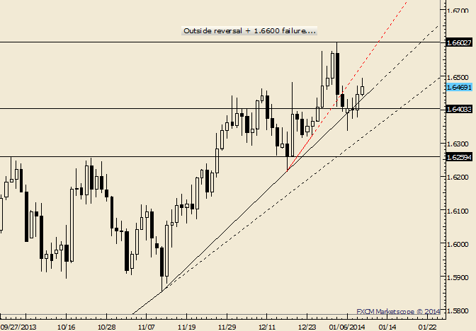 eliottWaves_gbp-usd_body_Picture_9.png, GBP/USD NFP Friday High May Present Short Opportunity