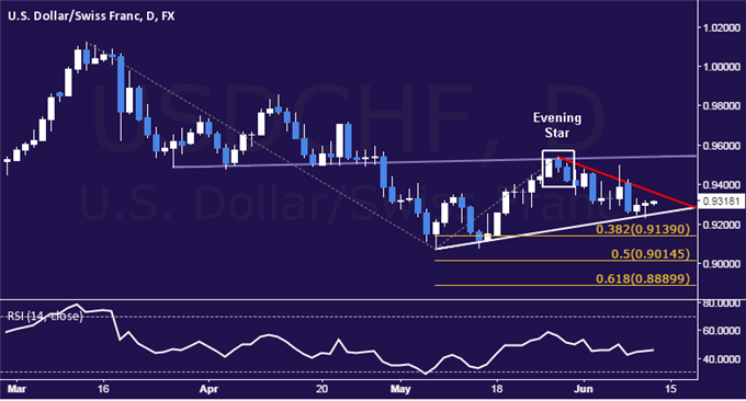 USD/CHF Technical Analysis: Treading Water Above 0.92