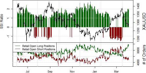 ssi_GOLD_body_Picture_16.png, Gold Prices See no Relief in Sight as Further Lows likely