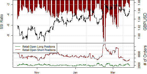 ssi_gbp-usd_body_Picture_13.png, British Pound May Continue to Gain for this Reason