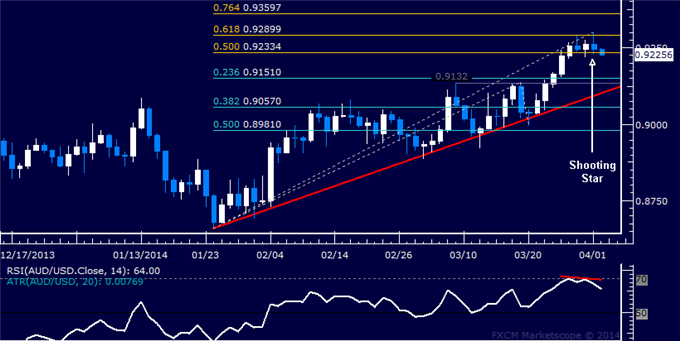 dailyclassics_aud-usd_body_Picture_12.png, Forex: AUD/USD Technical Analysis  Topping May Be in Progress