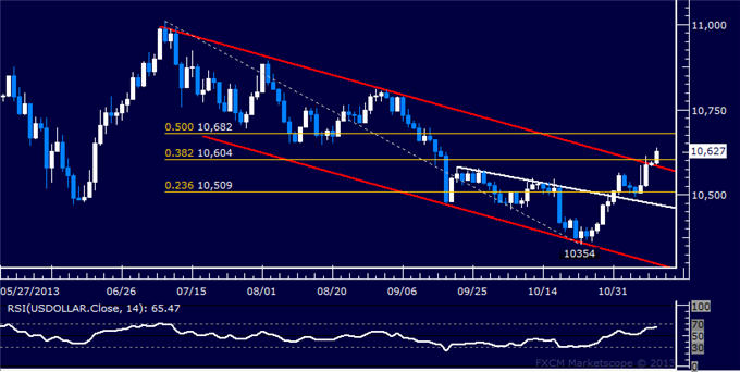 dailyclassics_us_dollar_index_body_Picture_11.png, Forex: US Dollar Technical Analysis  Bullish Breakout at Hand?