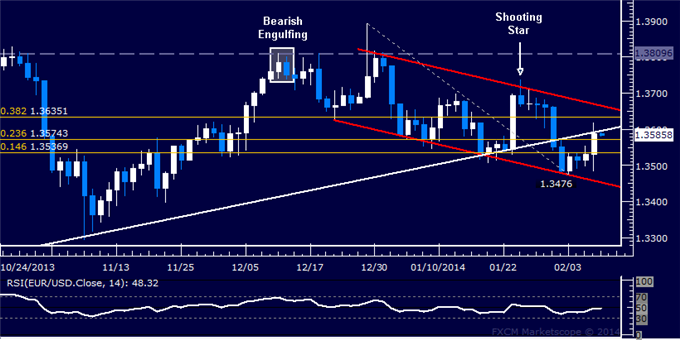 dailyclassics_eur-usd_body_Picture_12.png, Forex: EUR/USD Technical Analysis  5-Month Trend Line Retested