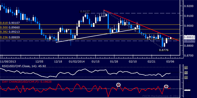 dailyclassics_usd-chf_body_Picture_11.png, Forex: USD/CHF Technical Analysis  Downtrend Resistance Under Fire