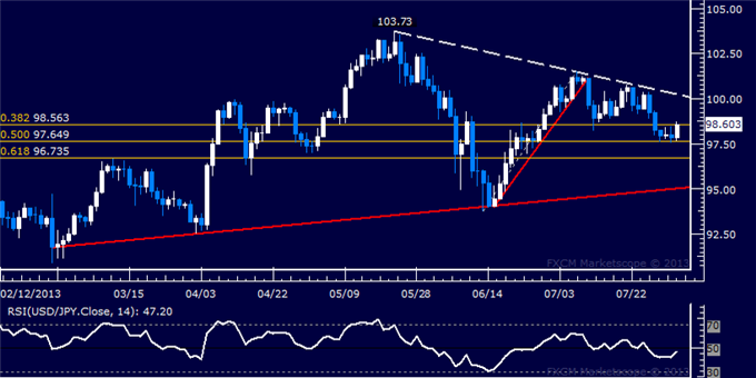 dailyclassics_usd-jpy_body_Picture_4.png, USD/JPY Technical Analysis: Bounce Begins at Support