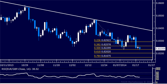 dailyclassics_eur-chf_body_Picture_8.png, Forex: EUR/GBP Technical Analysis  Testing January Swing Low