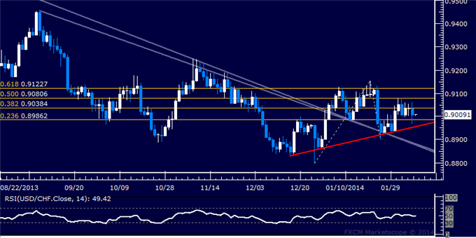 dailyclassics_usd-chf_body_Picture_11.png, Forex: USD/CHF Technical Analysis  Tight Range Trade Persists