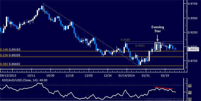 dailyclassics_aud-usd_body_Picture_12.png, Forex: AUD/USD Technical Analysis  Support Above 0.89 in Play