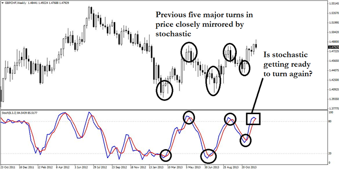 A_GBPCHF_Trend_Trade_with_3_Clear_Risk_Factors_body_GuestCommentary_KayeLee_December4A_1.png, A GBP/CHF Trend Trade with 3 Clear Risk Factors