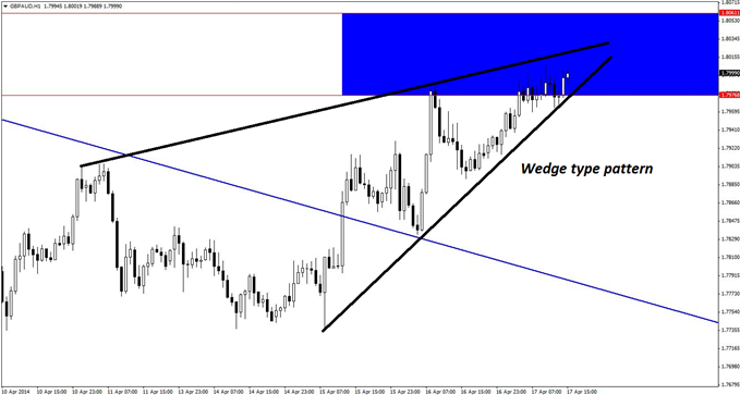 A rising wedge pattern on the hourly chart of GBP/AUD adds to the case for initiating new short positions in the pair.