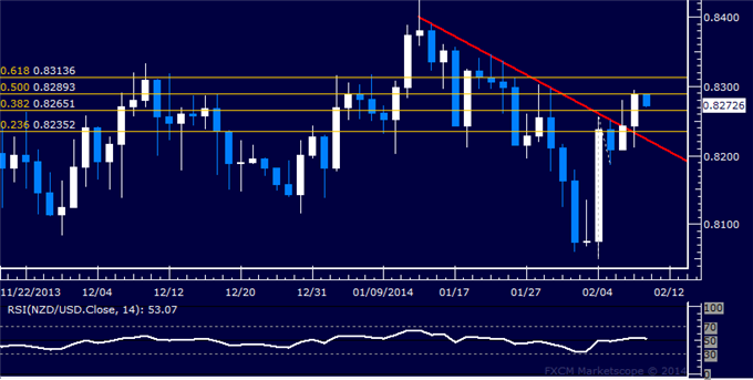dailyclassics_nzd-usd_body_Picture_11.png, Forex: NZD/USD Technical Analysis  Rally Finds Resistance Sub-0.83
