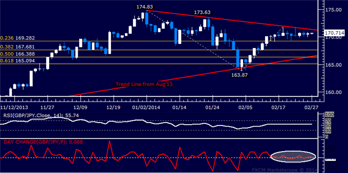 dailyclassics_gbp-jpy_body_Picture_11.png, Forex: GBP/JPY Technical Analysis  Flat-Lining Below 172.00