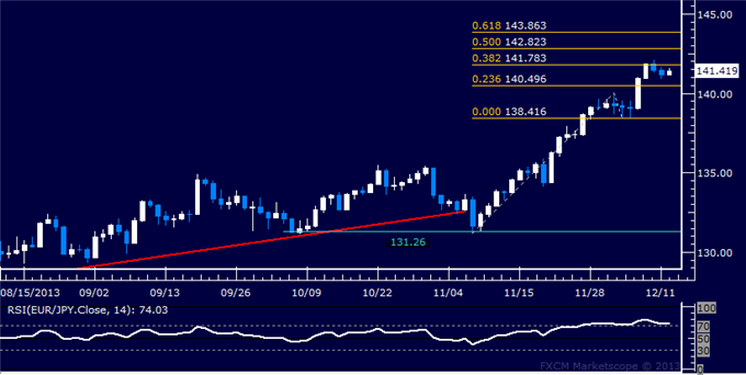 dailyclassics_eur-jpy_body_Picture_12.png, Forex: EUR/JPY Technical Analysis  Key Resistance Below 142.00