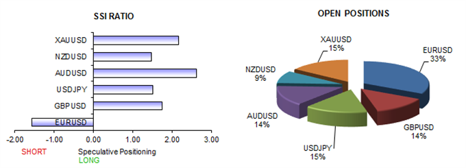 Dollar Likely to Lose versus Euro, NZD. Watch Gold Prices and AUD