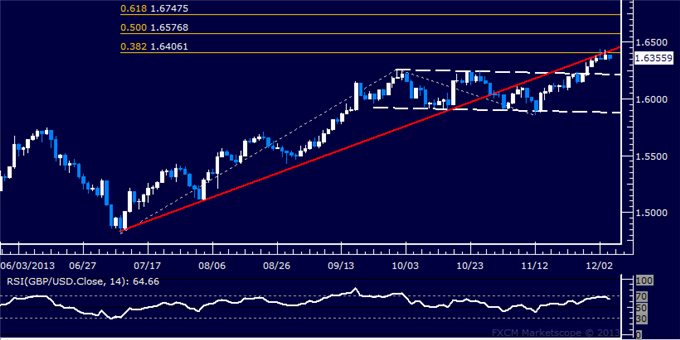 dailyclassics_gbp-usd_body_Picture_9.png, Forex: GBP/USD Technical Analysis  1.64 Holding as Resistance