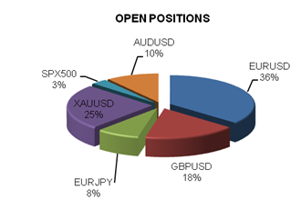 ssi_table_story_body_Chart_1.png, Euro and Aussie Dollar Remain Attractive Sells Ahead of US NFPs Data