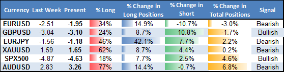 ssi_table_story_body_Picture_18.png, Euro and Aussie Dollar Remain Attractive Sells Ahead of US NFPs Data