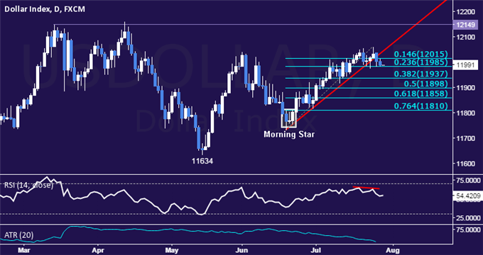 US Dollar Technical Analysis: Perched at Range Support