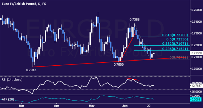 EUR/GBP Technical Analysis: Trend Support Holds Up