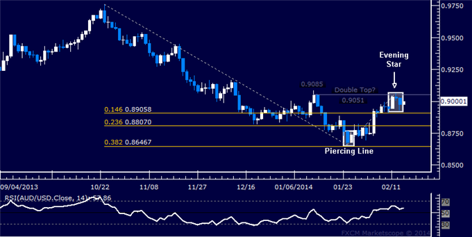 dailyclassics_aud-usd_body_Picture_9.png, Forex: AUD/USD Technical Analysis  Short Trade Triggered at 0.90