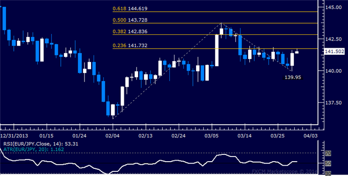 dailyclassics_eur-jpy_body_Picture_12.png, Forex: EUR/JPY Technical Analysis  Support Found at 140.00 Mark