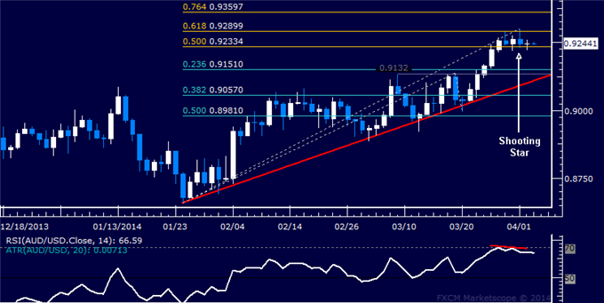 dailyclassics_aud-usd_body_Picture_12.png, Forex: AUD/USD Technical Analysis  Weakness Hinted Below 0.93