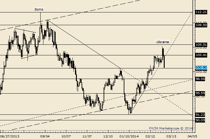 eliottWaves_oil_body_Picture_2.png, Crude December High Could Provide Support; Major Support Near 95