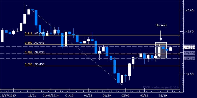 dailyclassics_eur-jpy_body_Picture_12.png, Forex: EUR/JPY Technical Analysis  Turn Lower May Be Ahead