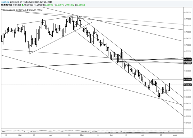 NZD/USD Tests Downtrend Resistance for 3rd Time Since May