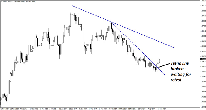 The break and possible re-test of a broken daily trend line in GBP/AUD begins to form the basis for this short set-up.