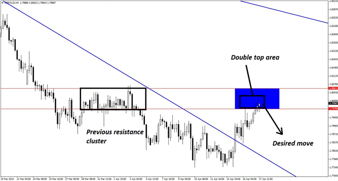 Previous horizontal resistance on the 4-hour chart of GBP/AUD helps define the key zone where bearish reversal signals may soon emerge in the pair.