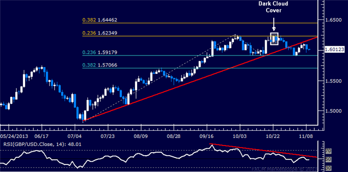 dailyclassics_gbp-usd_body_Picture_12.png, Forex: GBP/USD Technical Analysis  Trend Line Caps Rebound