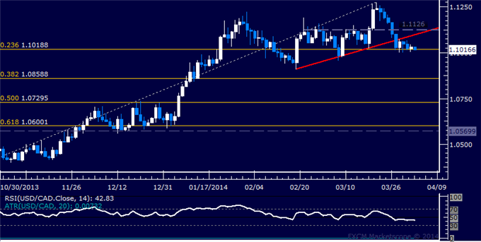 dailyclassics_usd-cad_body_Picture_12.png, Forex: USD/CAD Technical Analysis  Quiet Consolidation Continues