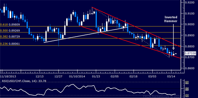 dailyclassics_usd-chf_body_Picture_11.png, Forex: USD/CHF Technical Analysis  Waiting to Confirm Wedge