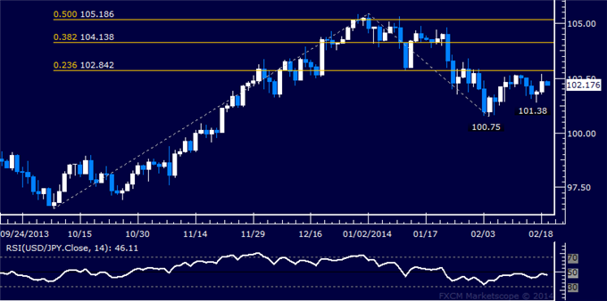 dailyclassics_usd-jpy_body_Picture_11.png, Forex: USD/JPY Technical Analysis  Resistance Sub-103.00 Eyed