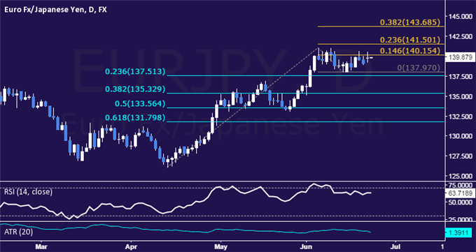 EUR/JPY Technical Analysis: Waiting for Direction Cues