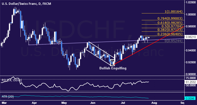 USD/CHF Technical Analysis: Still Waiting for Direction Cues
