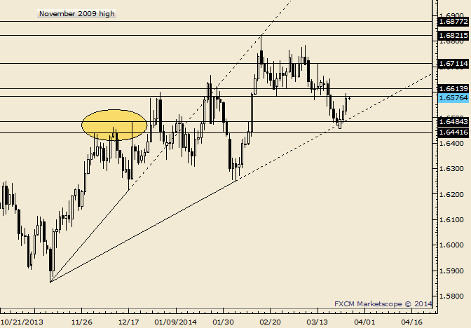 eliottWaves_gbp-usd_body_Picture_9.png, GBP/USD Former Lows a Possible Reaction Level (Now)