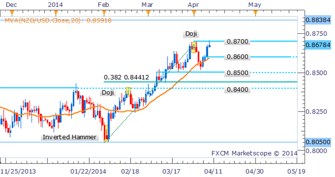 NZDUSD-Hanging-Man-Warns-of-Correction-After-Probing-Above-0.8700_body_Picture_2.png, NZD/USD Hanging Man Warns of Correction After Probing Above 0.8700
