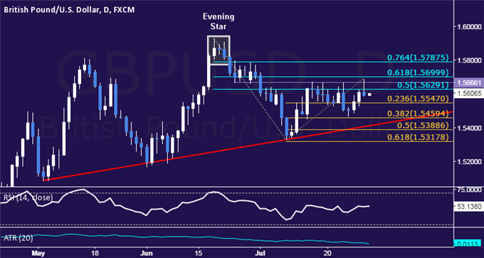 GBP/USD Technical Analysis: Bounce Capped at Range Top