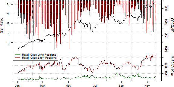 ssi_SPX500_body_Picture_5.png, Samp;P 500 Rally Shows Real Signs of Stress
