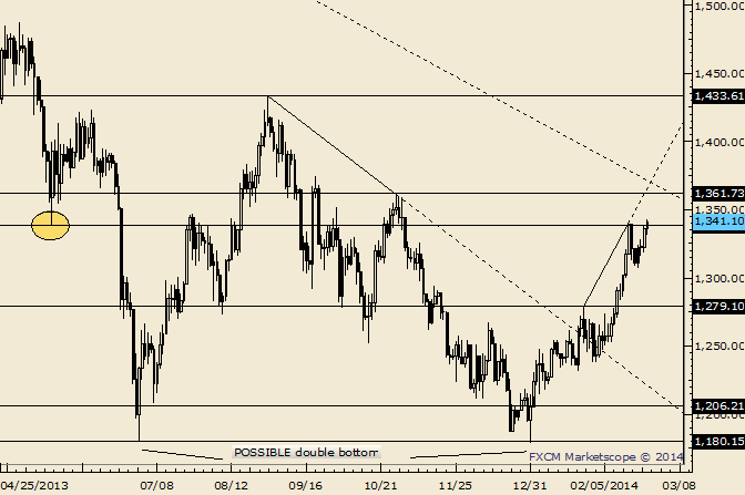 eliottWaves_gold_body_Picture_3.png, Gold Rally is Stretched in  Near Term