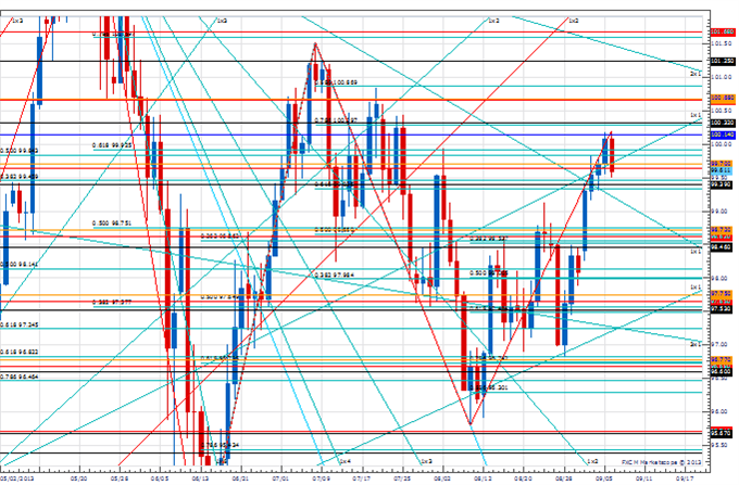 PT_sep_6_body_Picture_4.png, Price amp; Time: Key Levels to Watch in the Aftermath of NFP