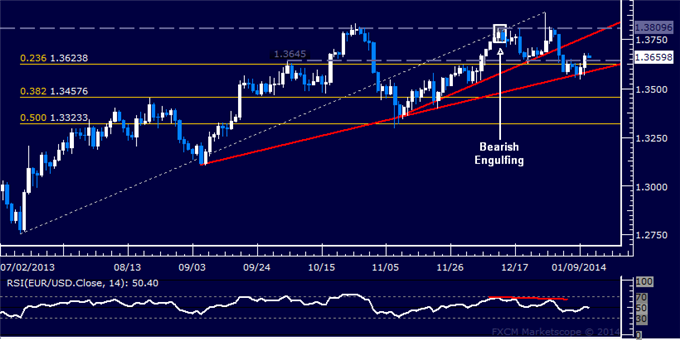 dailyclassics_eur-usd_body_Picture_12.png, Forex: EUR/USD Technical Analysis  Euro Aiming Above 1.37