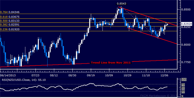 dailyclassics_nzd-usd_body_Picture_11.png, Forex: NZD/USD Technical Analysis  Testing Key Channel Top