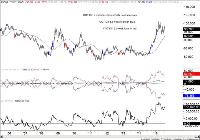 COT-Gold Ownership Profile Returns to December 2013 Level