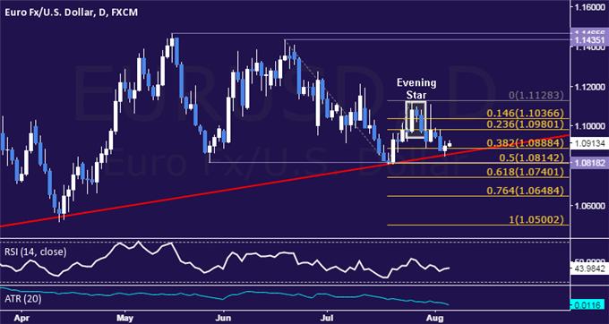 EUR/USD Technical Analysis: 5-Month Trend Support in Focus