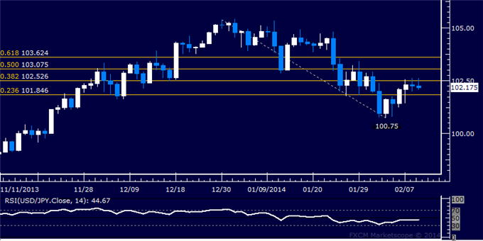 dailyclassics_usd-jpy_body_Picture_11.png, Forex: USD/JPY Technical Analysis  Looking for Cues Near 102.00